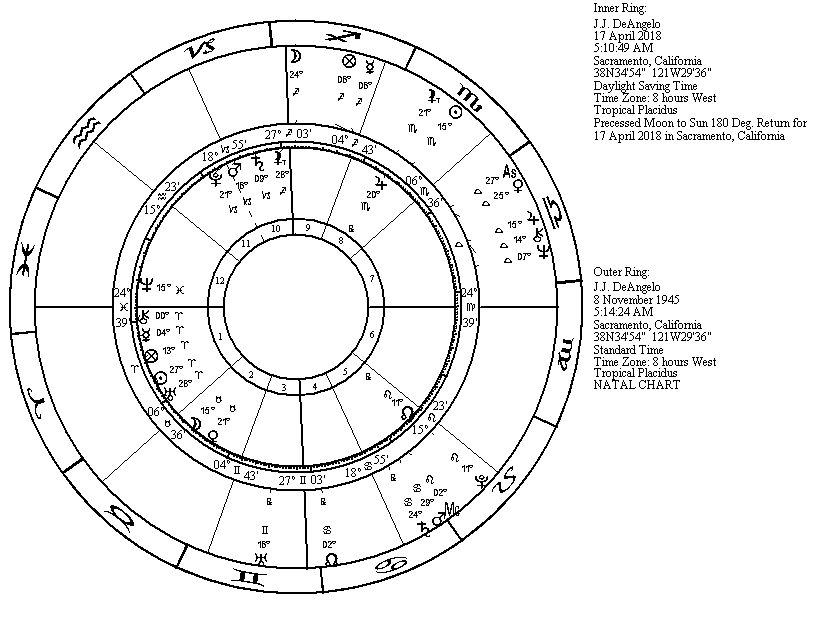 Astrostory Blog